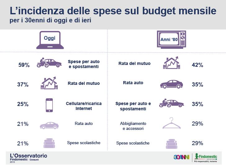 budget mensile