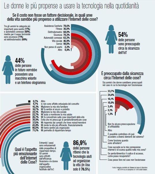 Internet delle Cose genere donne Toluna