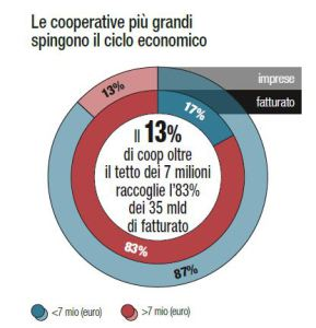 coop agricole 2