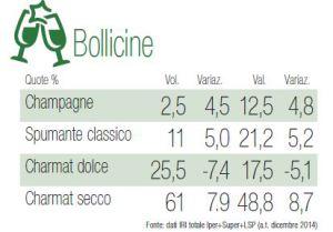 mercato bollicine