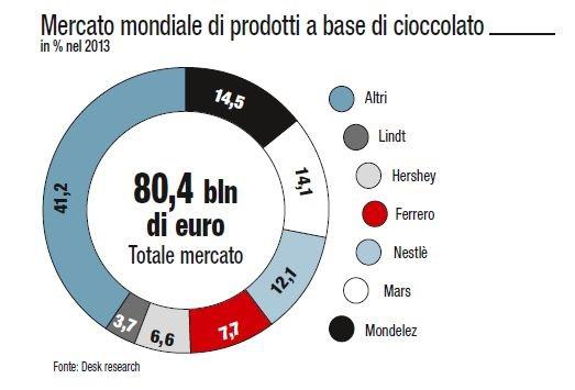 mercato cioccolato