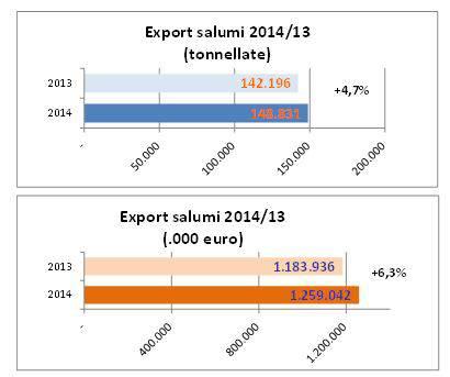 export_salumi