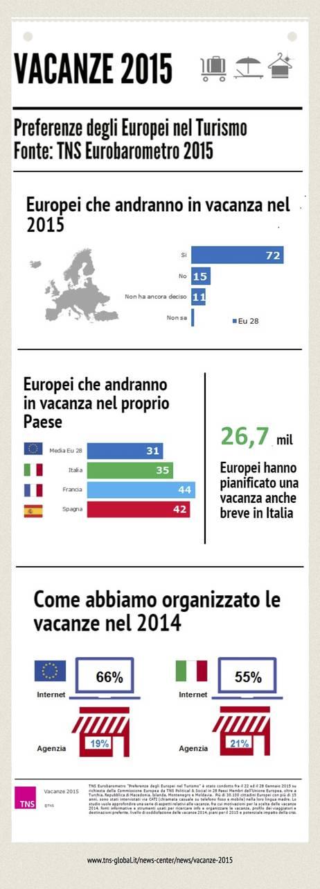 TNS_Infografica_vacanze2015