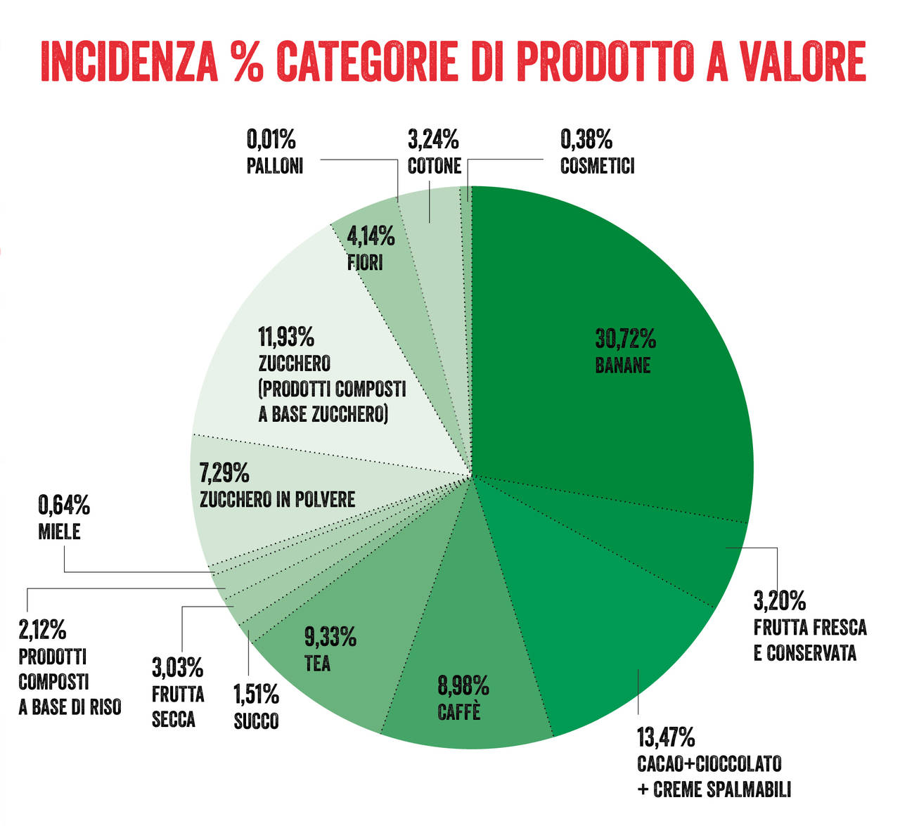 incidenza_cat_prodotti_Fairtrade