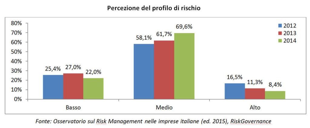 percezione delprofilo di rischio