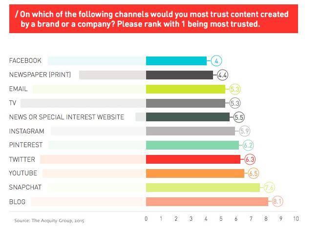 grafico canali fiducia