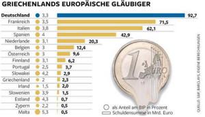 L'immagine non fa parte del rapporto Findomestic, ma visualizza i principali creditori del debito greco