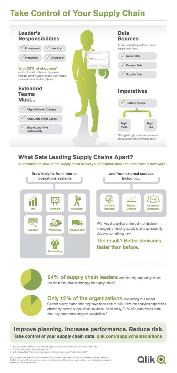 Infographic- Qlik Take Control of Your Supply Chain