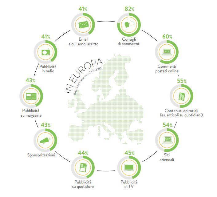 pubblicità e fiducia Europa