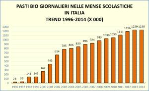 Trend_mense_biologiche