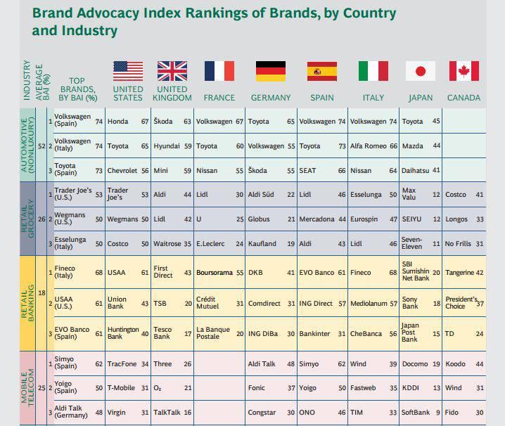 brand advocacy classifica