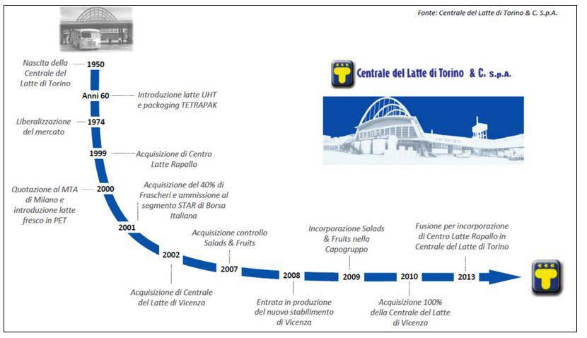 centrale_latte_Torino