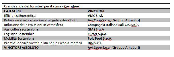 tabella vincitori Carrefour