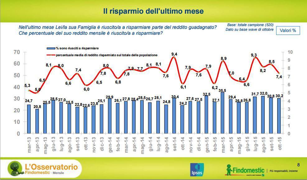 Findomestic_risparmio