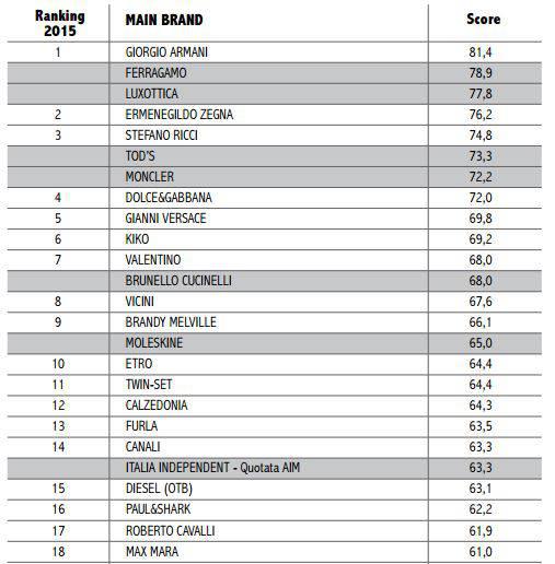 classifica aziende per quotazione 2015