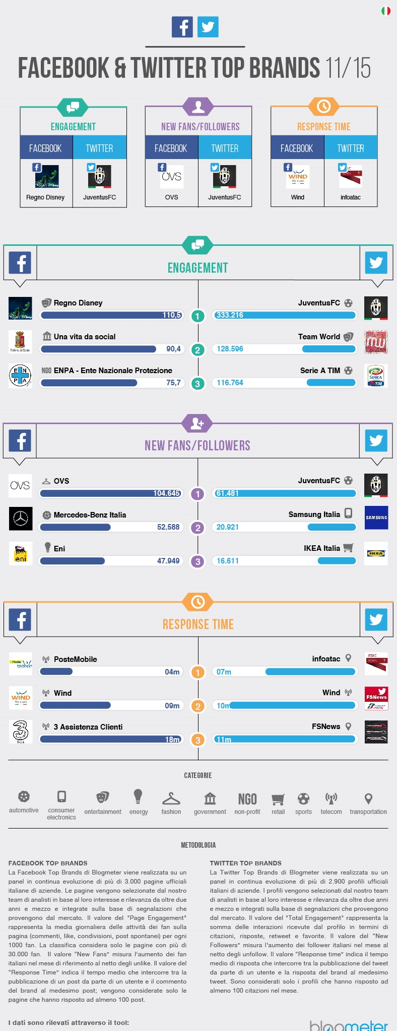 infografica social brand