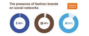 moda social