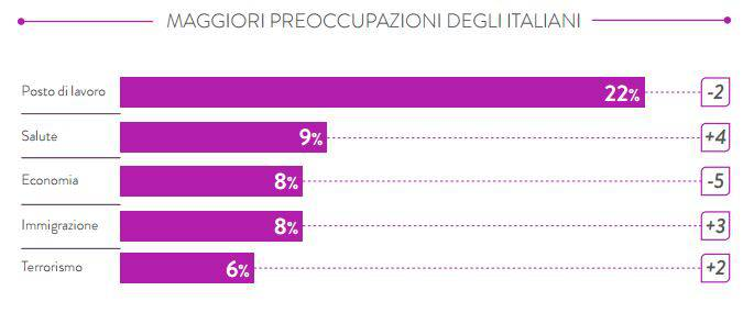 profilo preoccupazioni consumatore italiano
