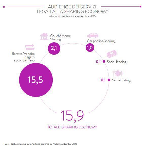 profilo sharing economy