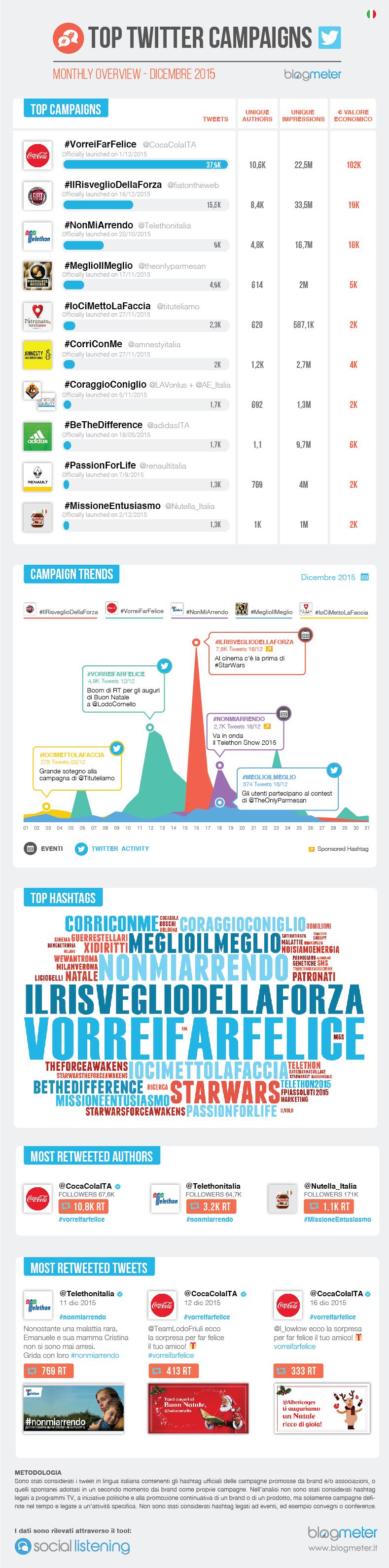 infografica Blogmeter twitter dicembre