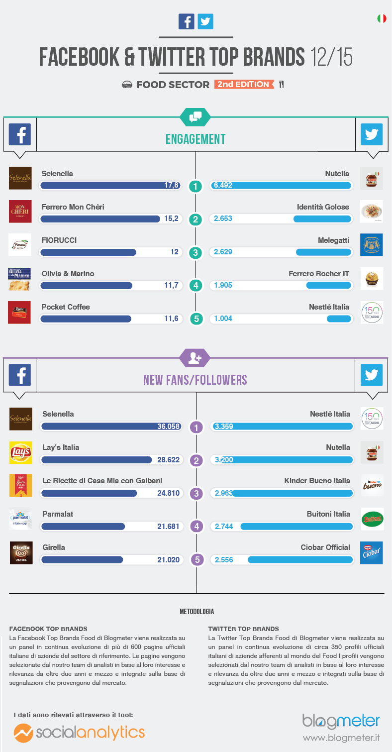 top brand del food sui social a dicembre 2015