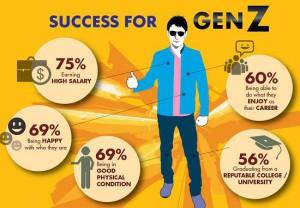 generazione Z successo