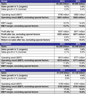 dati Beiersdorf 2015