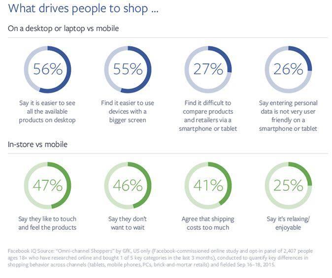 ricerca mobile shopping Facebook
