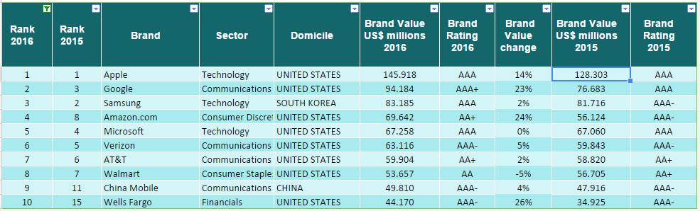 top brand 2016 valore economico