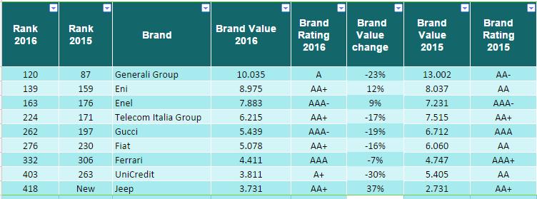 top brand 2016 valore italia