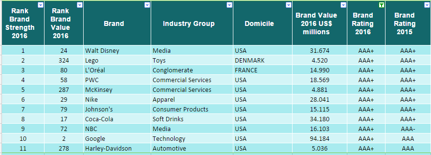 classifica top brand 2016 forza