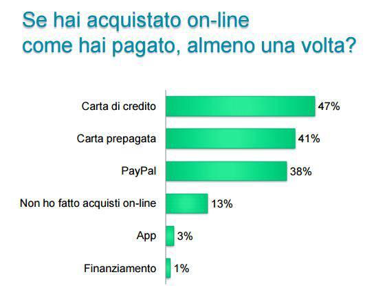 pagamenti online