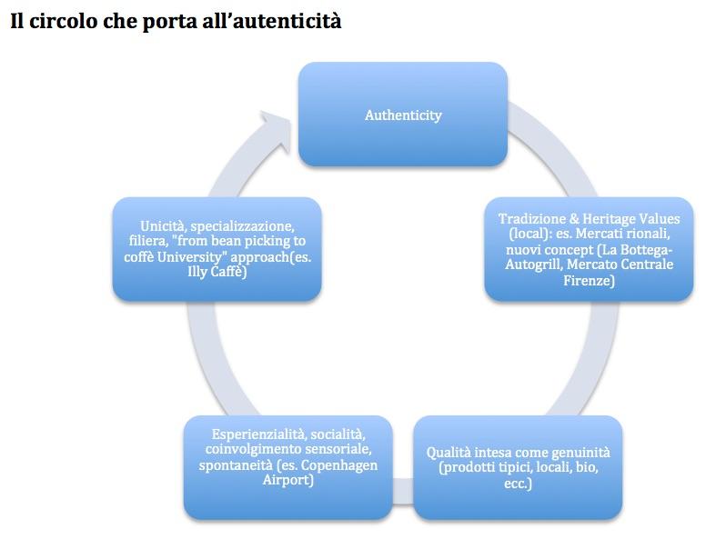Grafico_Autenticita