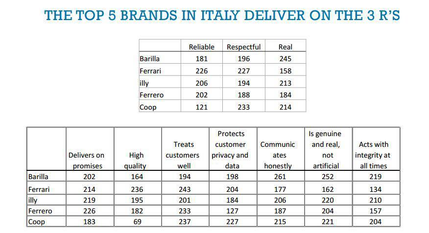 top brand italia autenticità