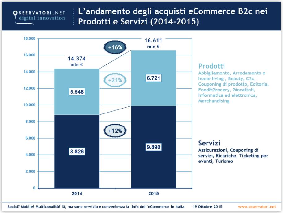 trend ecommerce prodotti