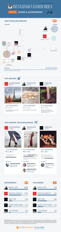 scarpe e accessori su instagram
