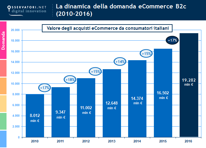 andamento e-commerce