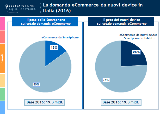 nuovi device e-commerce