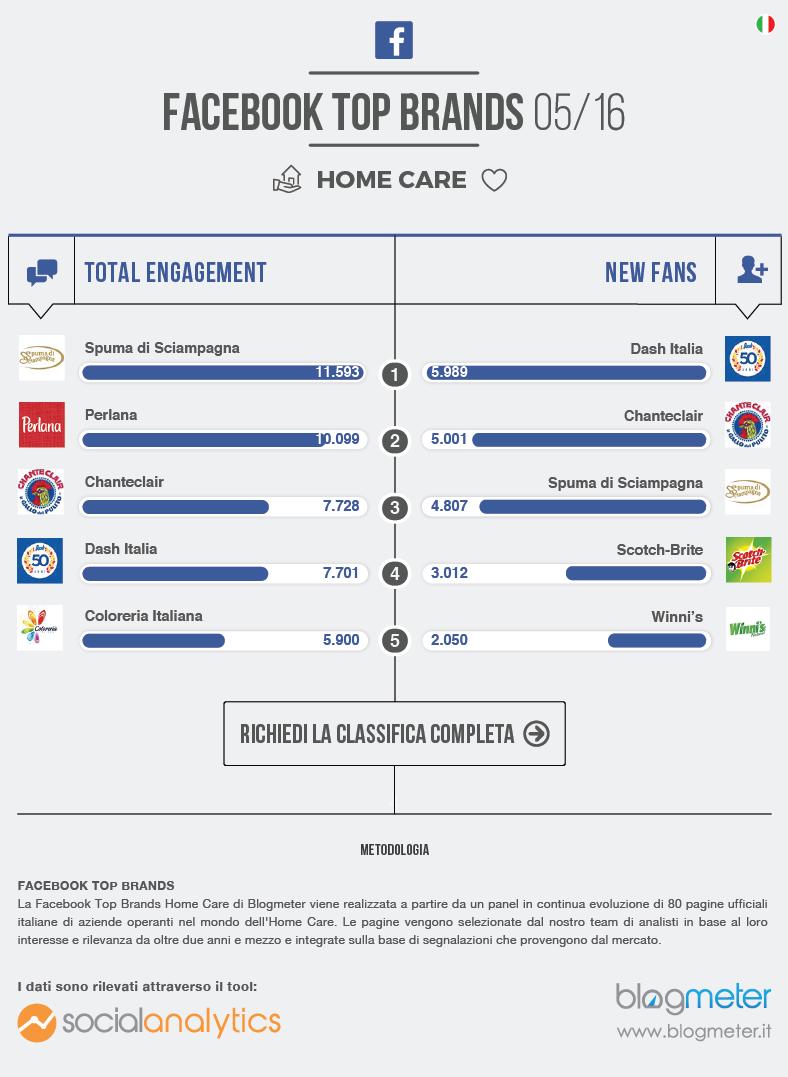 brand social home care