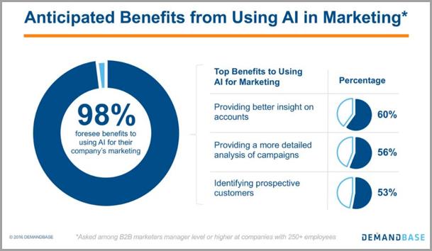 benefici AI marketing