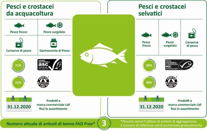 Infografica_Lidl Italia_Pesce sostenibile