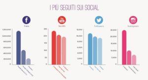 i più seguiti sui social
