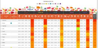 2017 Meat Price Index di Caterwings, le prime 11 posizioni riguardo il prezzo della carne e del pesce