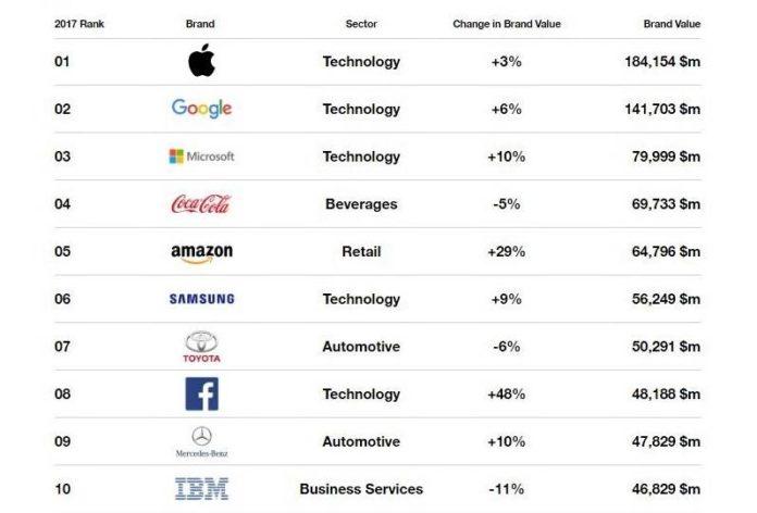 Apple si conferma brand con più valore al mondo