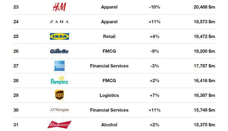 Ecco i 100 top brand globali per valore 2017
