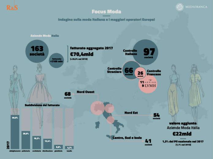 online store c3013 1ef73 La moda in Italia cresce: i numeri e le 15 aziende top | Mark Up
