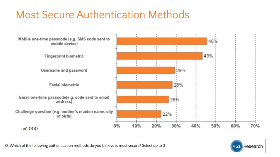 Sca - I metodi di autenticazione più sicuri