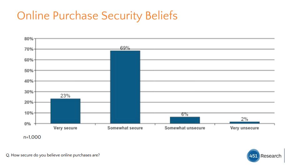 Sca - Sicurezza online, credenze