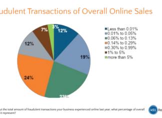 Sca - Transazioni fraudolente nelle vendite online