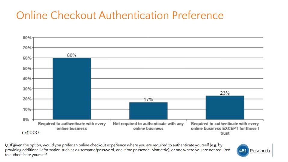 Sca - Preferenze di autenticazione